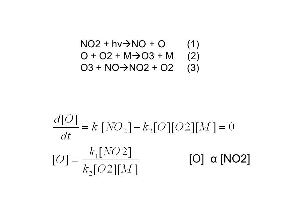 [O] α [NO2] NO2 + hvNO + O (1) O + O2 + MO3 + M (2)
